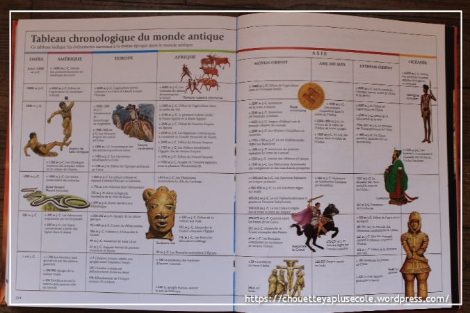 Histoire du monde Usborne 9